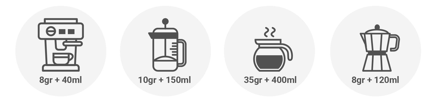 Métodos de preparación para café en grano